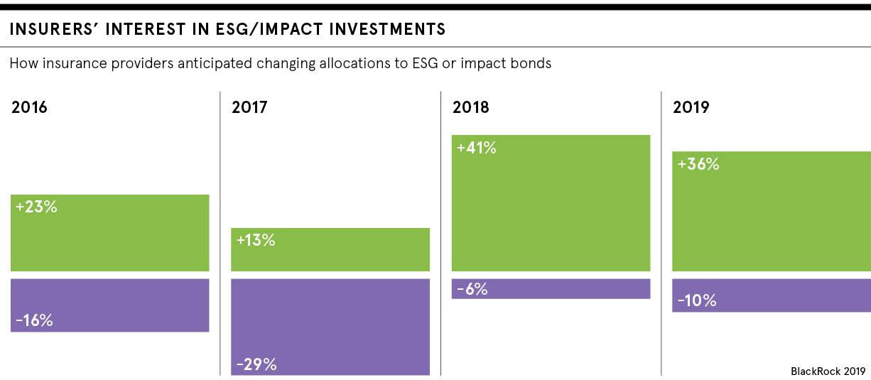 ESG impact investing