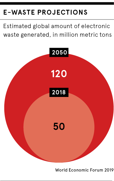 E-waste projections