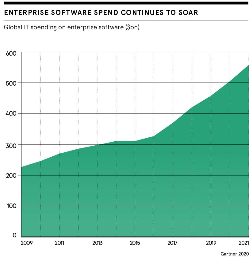 Spending on enterprise software