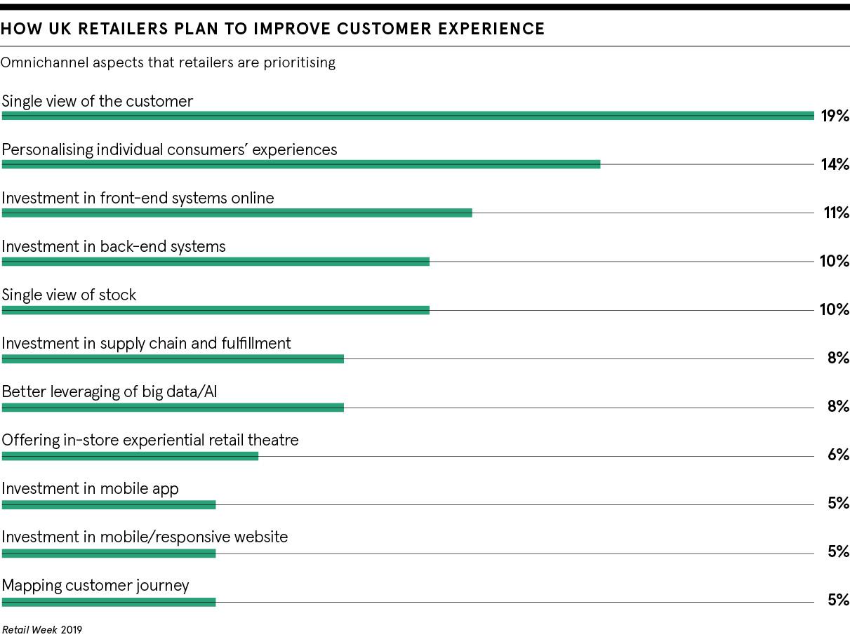 Improve retail customer experience