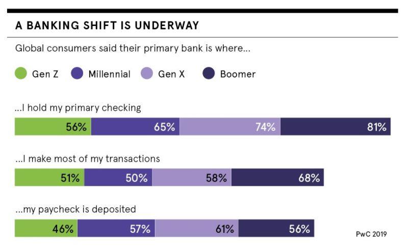 Banking shift