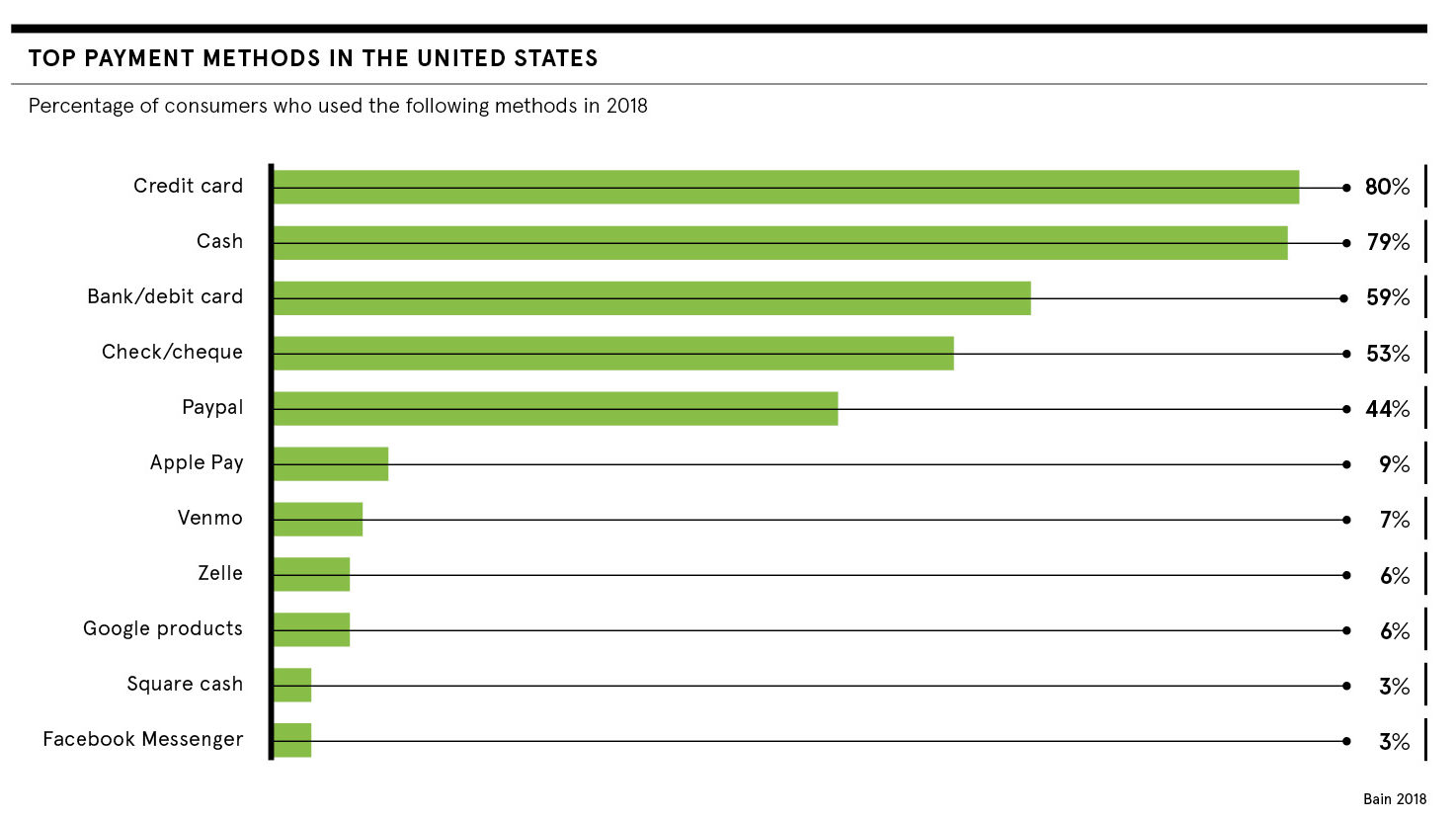Top US payment methods