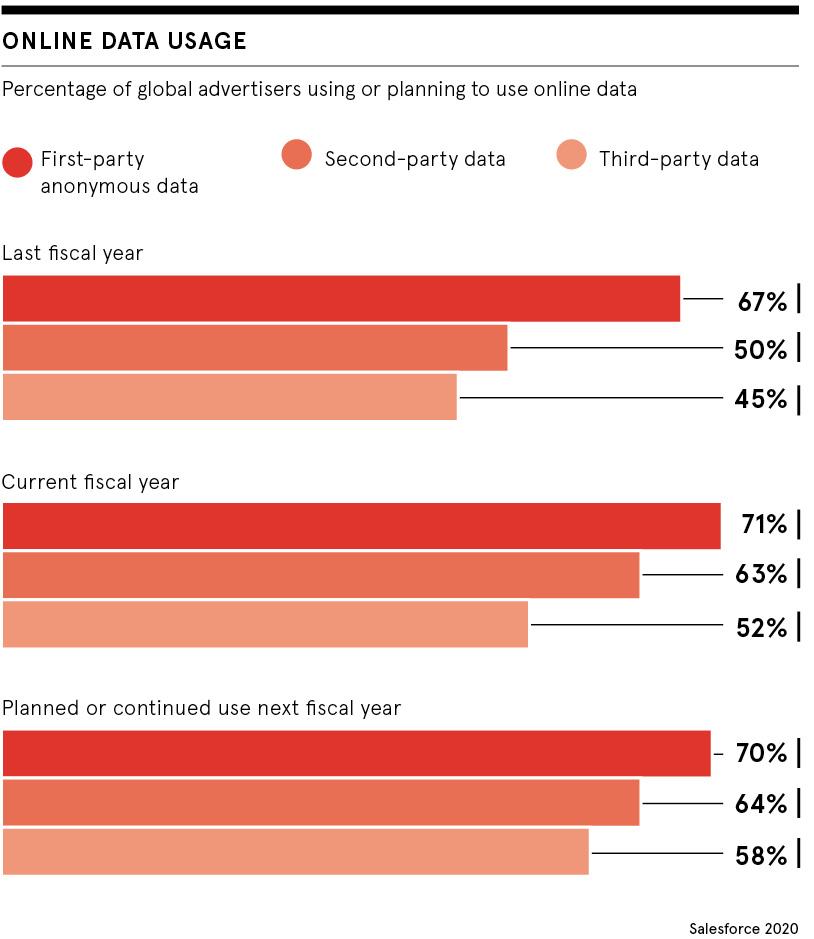 Online data usage