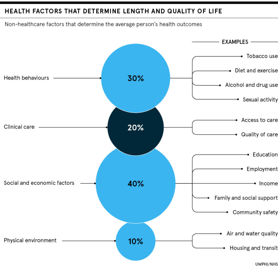 Health factors that determine length and quality of life