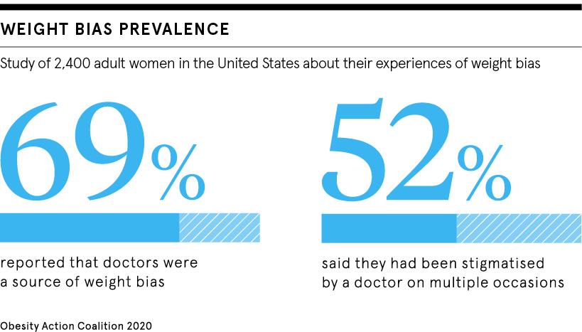 Weight bias prevalence