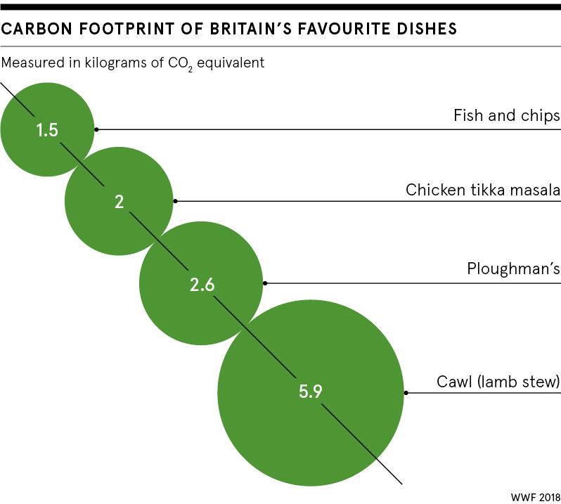 Favourite food impact