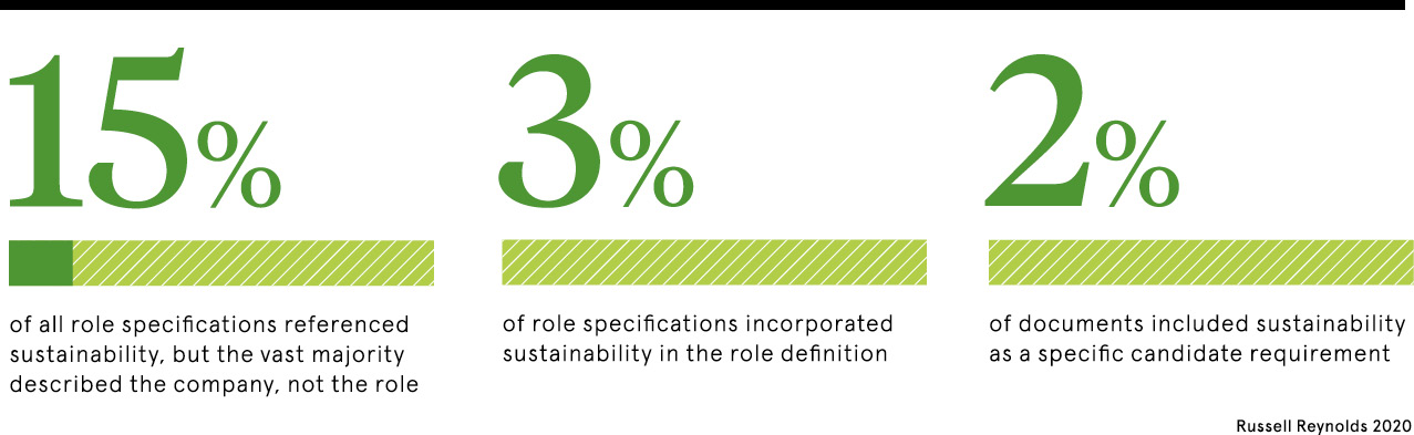 Role specs for sustainability