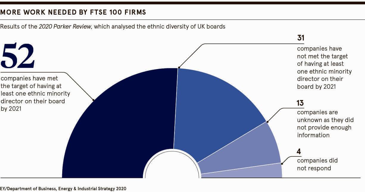 FTSE 100 firms