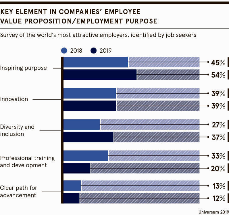 Key element in employment purpose