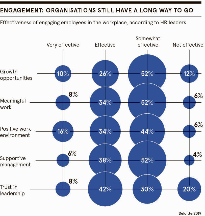Organisation engagement