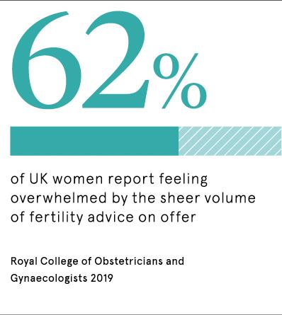 Fertility advice statistic