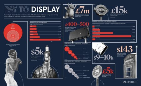 pay to display infographic
