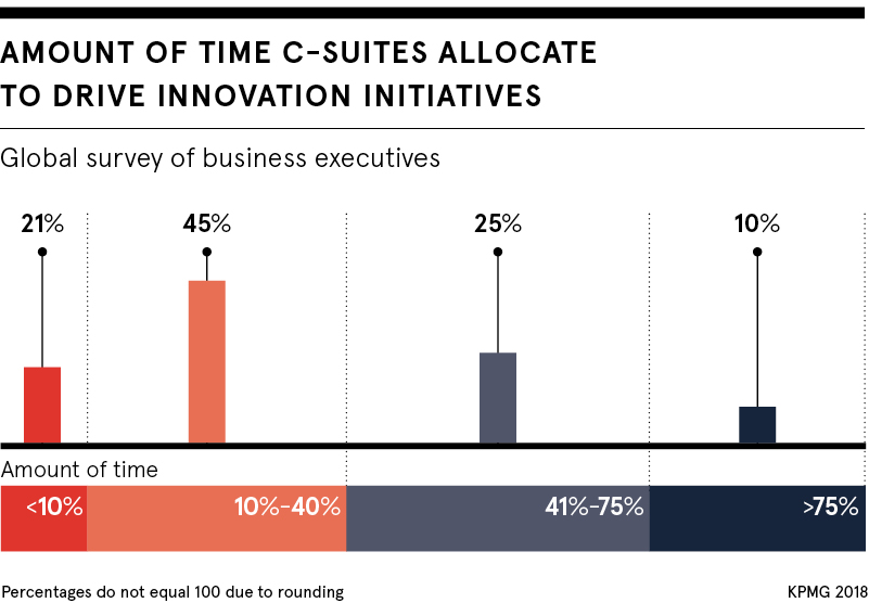 Time C-suites allocate to innovative initiatives