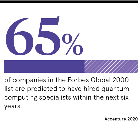 65% Forbes Global 2020