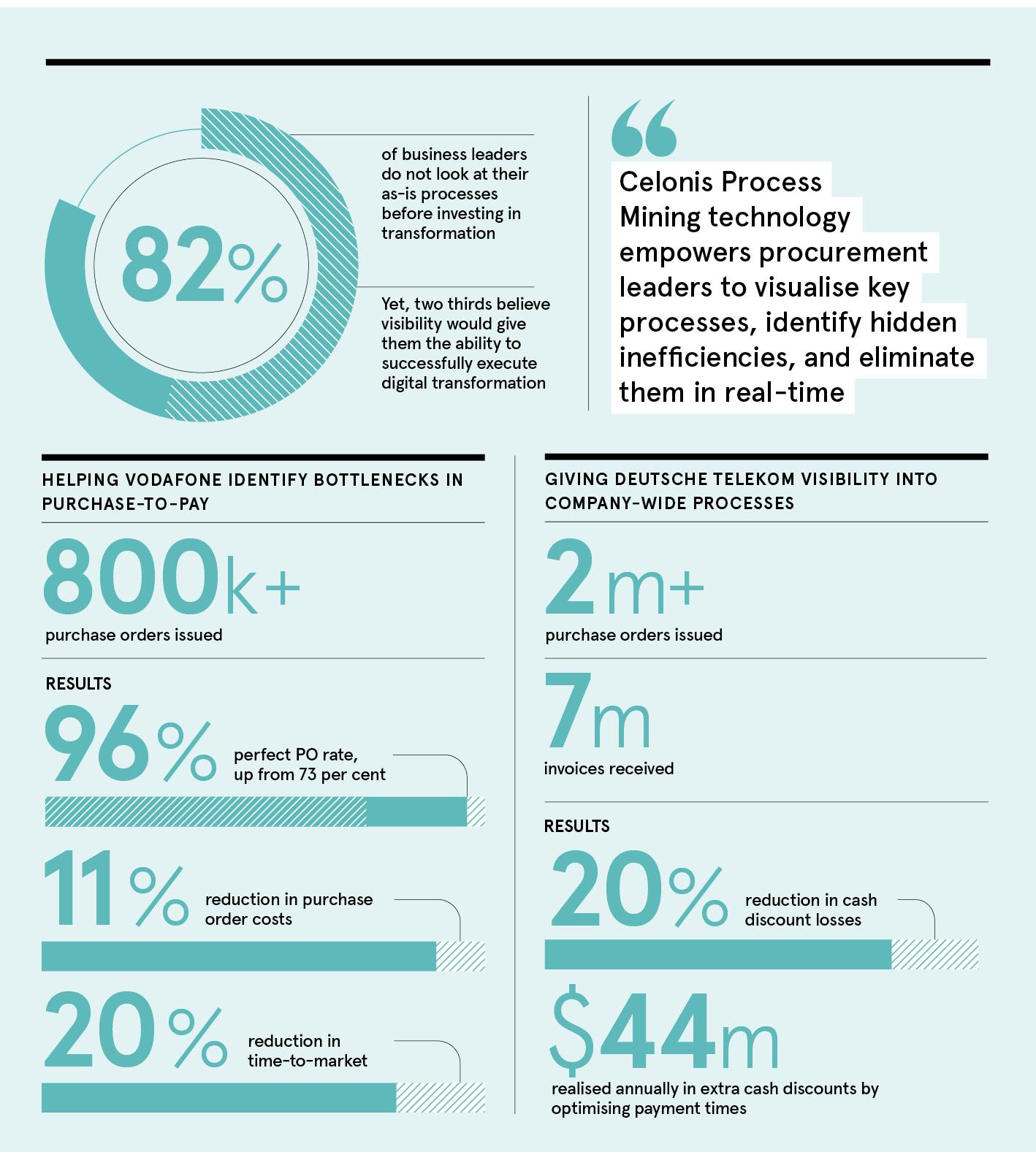 Celonis infographic