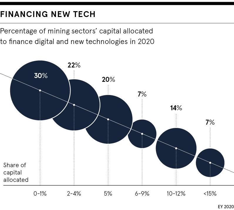 Financing new tech