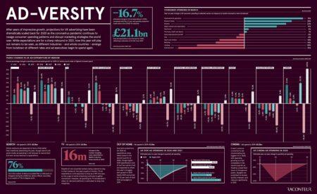 Ad-versity infographic