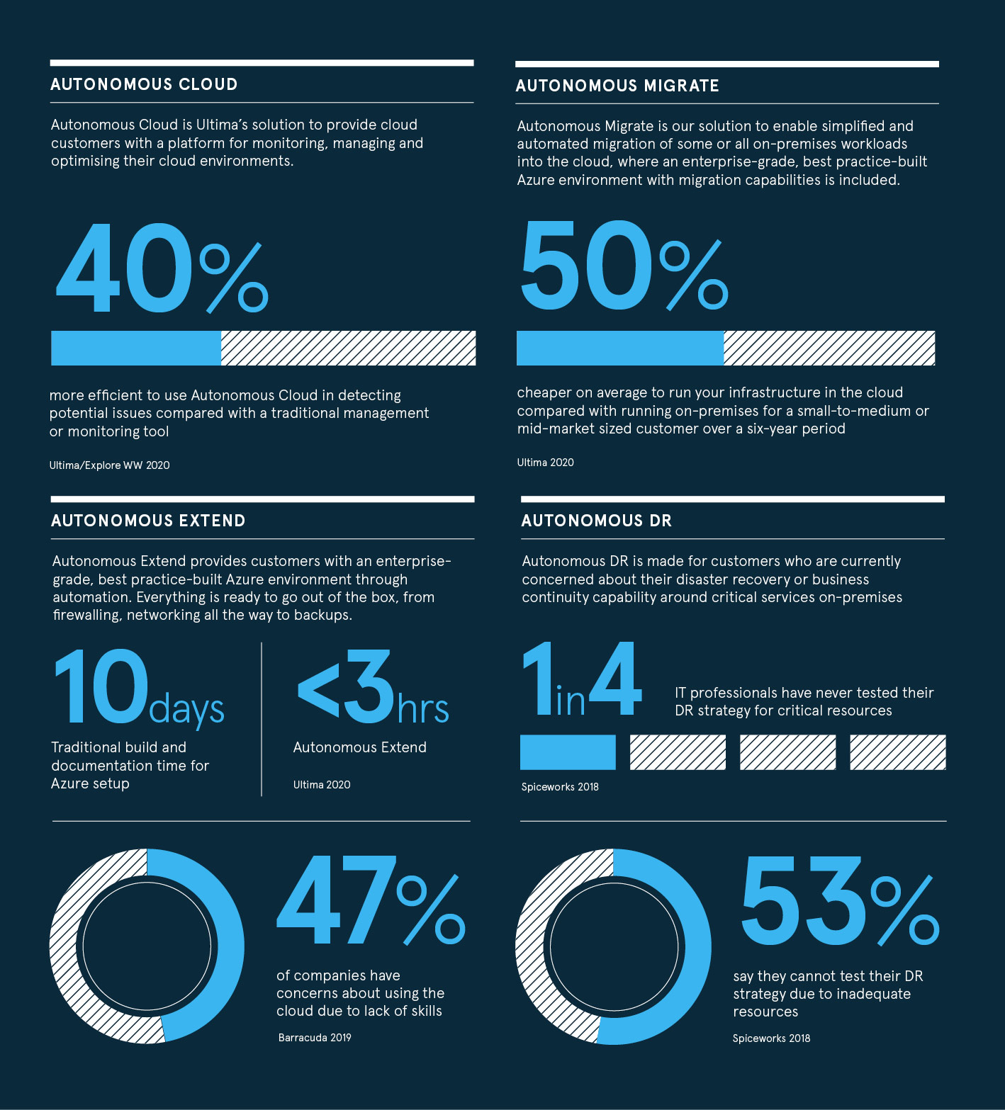 Ultima infographic