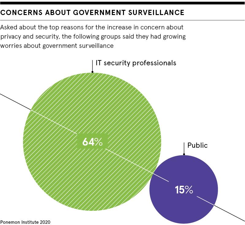 Concerns about government surveillance
