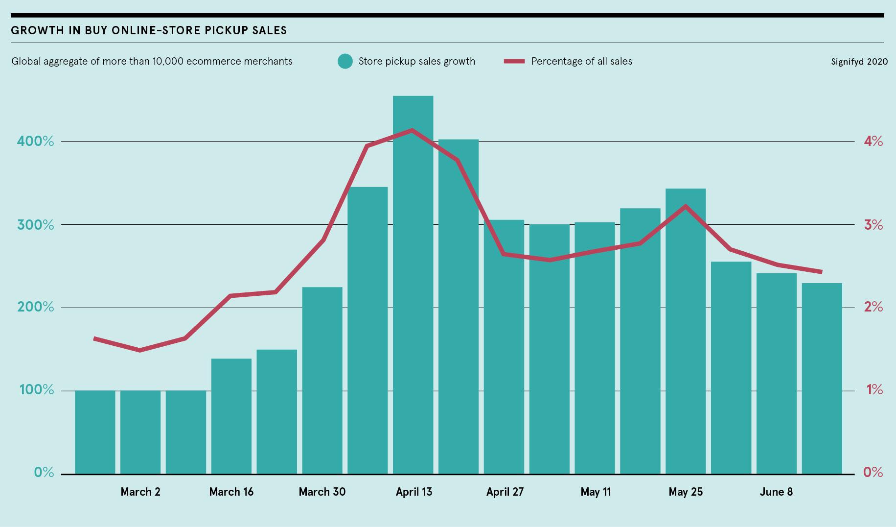 BigCommerce graph