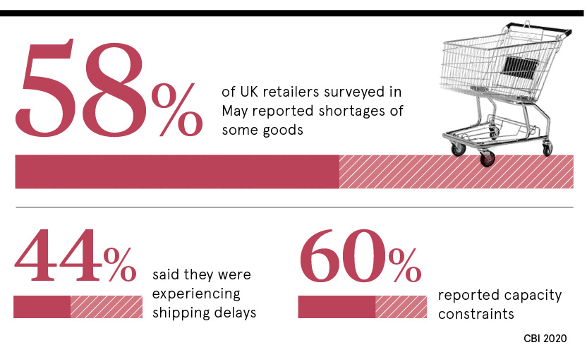 UK retailers supply chain statistics