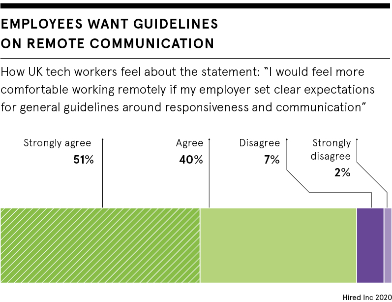 Remote communication guidelines