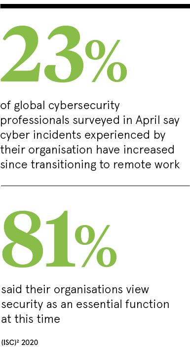 23% global cybersecurity