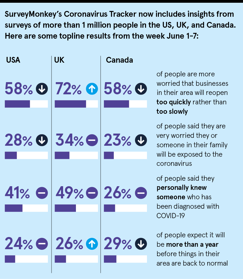 SurveyMonkey infographic