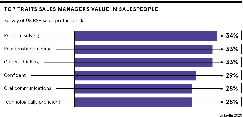 What managers value in sales people