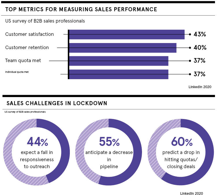 Metrics and challenges in lockdown