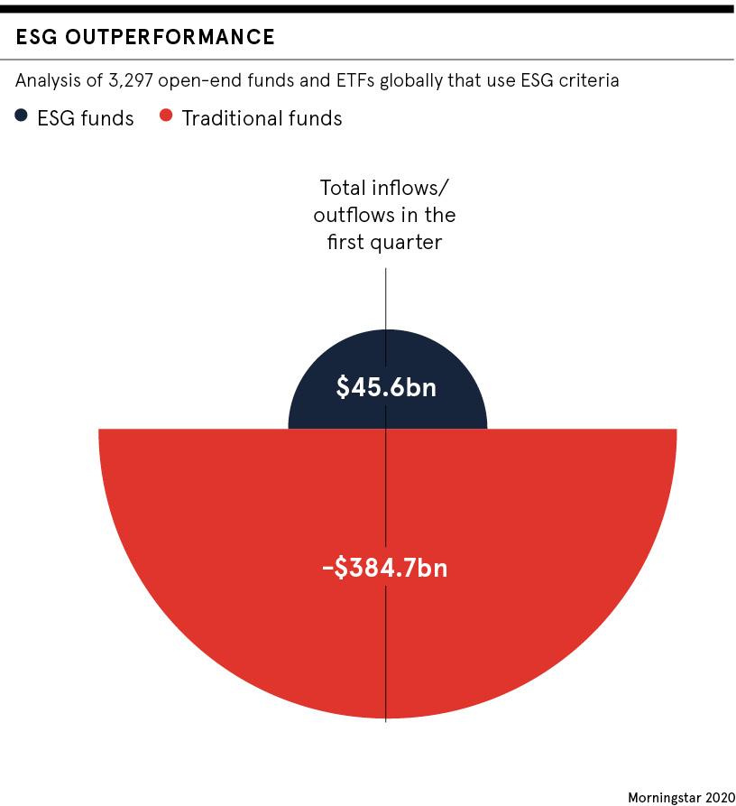 ESG outperformance