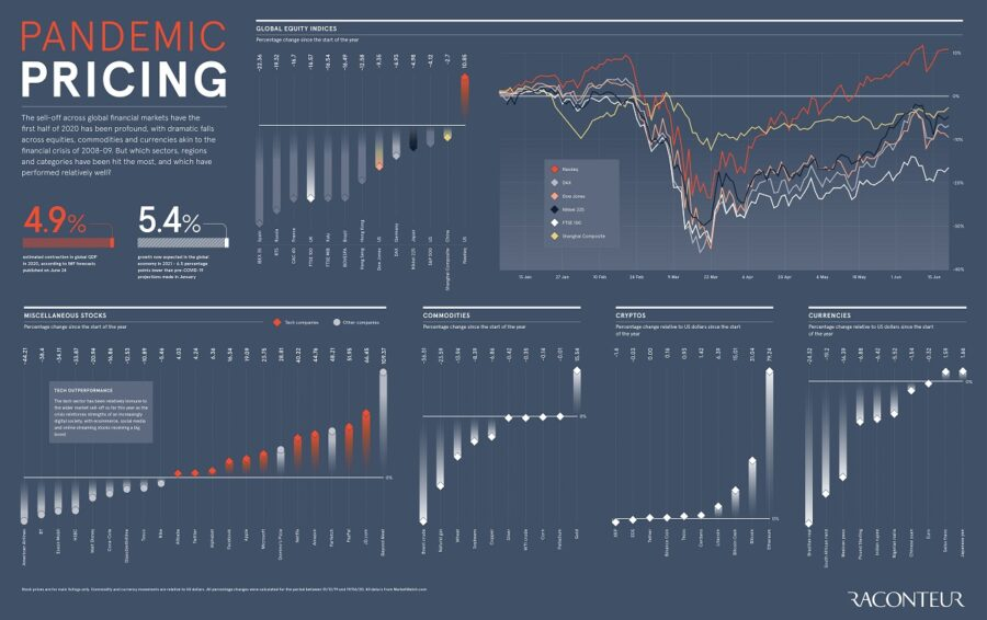 Pandemic pricing