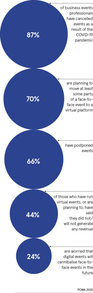Business events statistics
