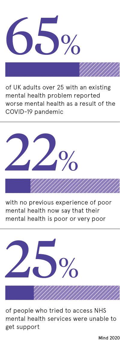 Mental health statistics in UK