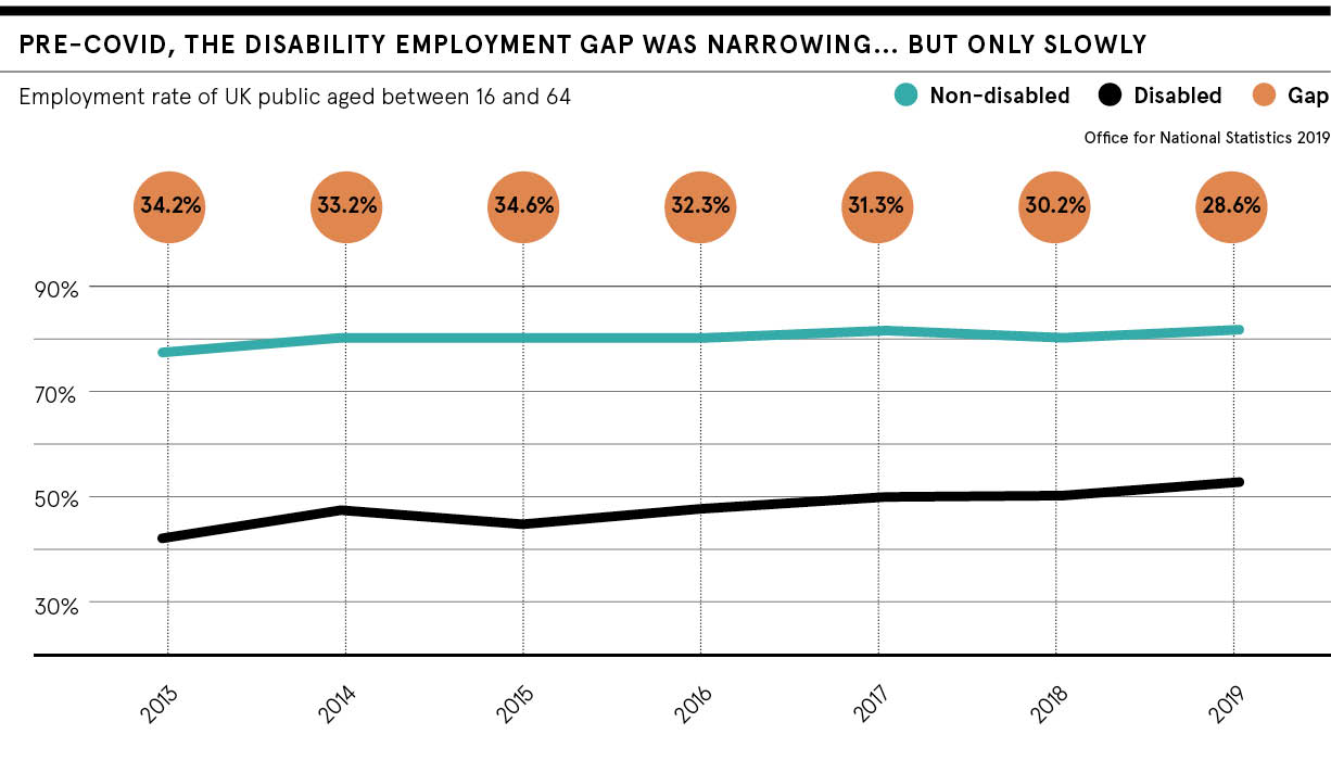Disability employment gap