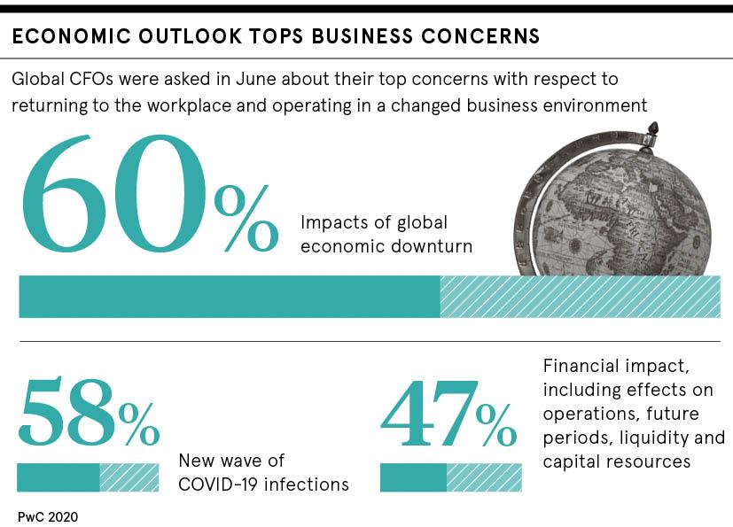 Economic outlook concerns