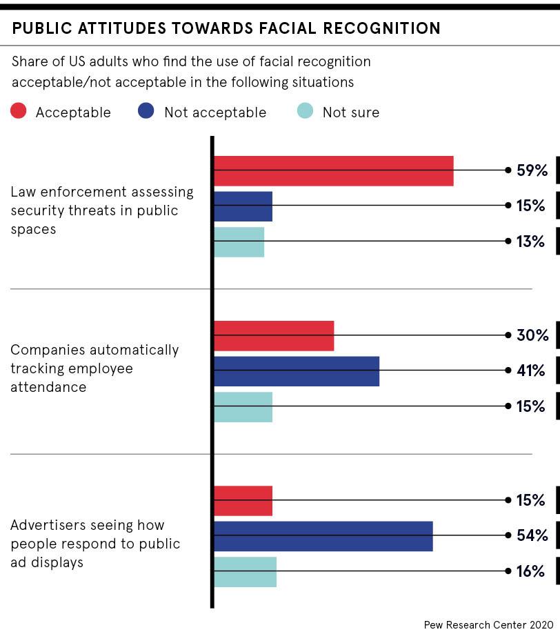 Public attitude to facial recognition