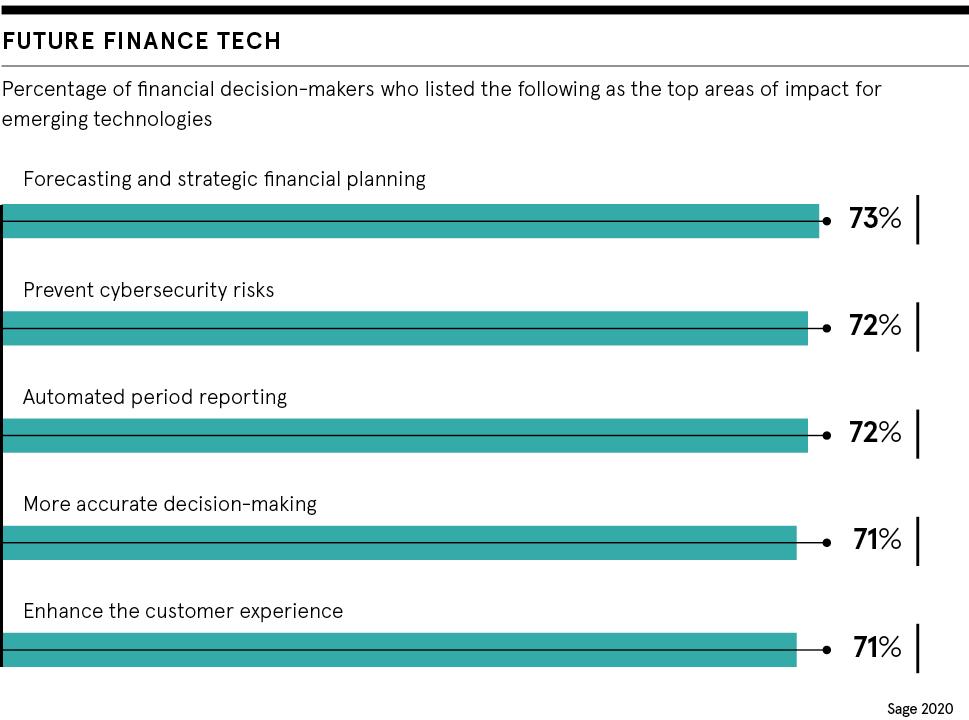 Finance Tech
