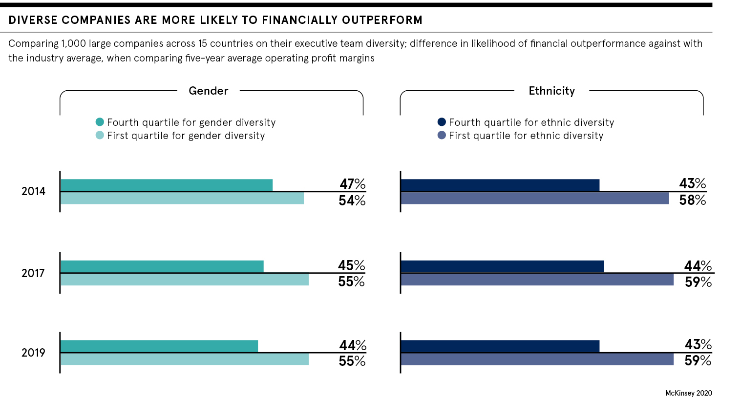 Diverse companies are more likely to financially outperform