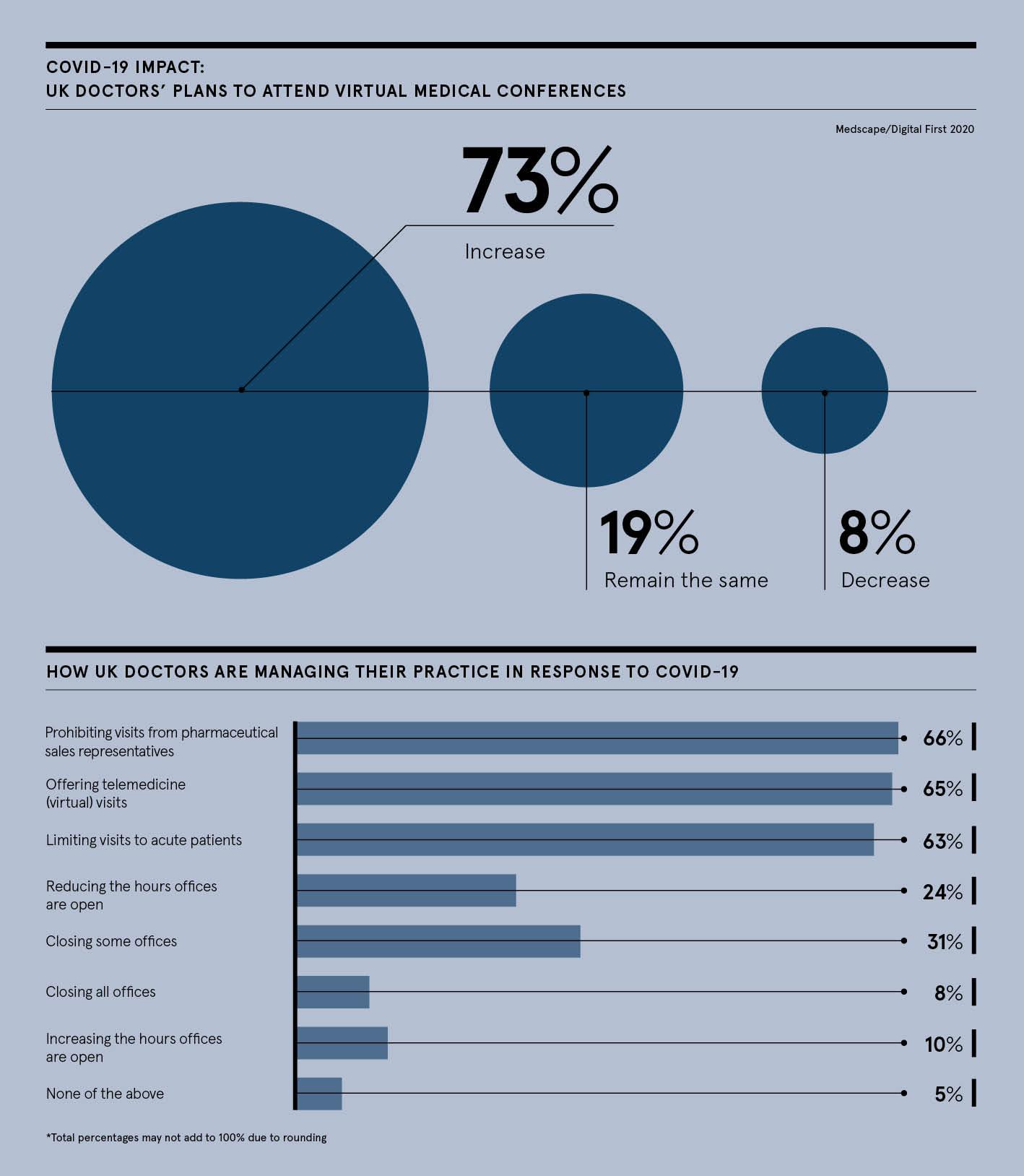Medscape infographic