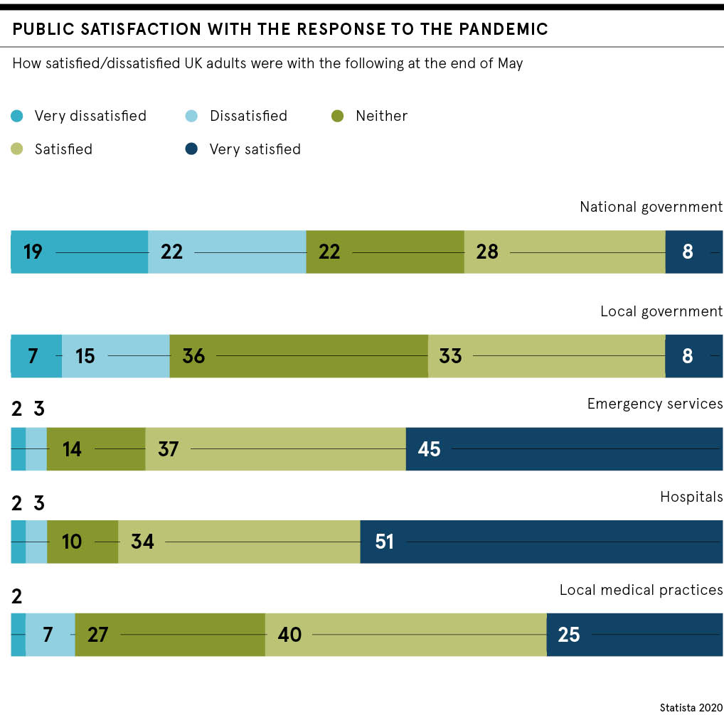 Public satisfaction with pandemic response