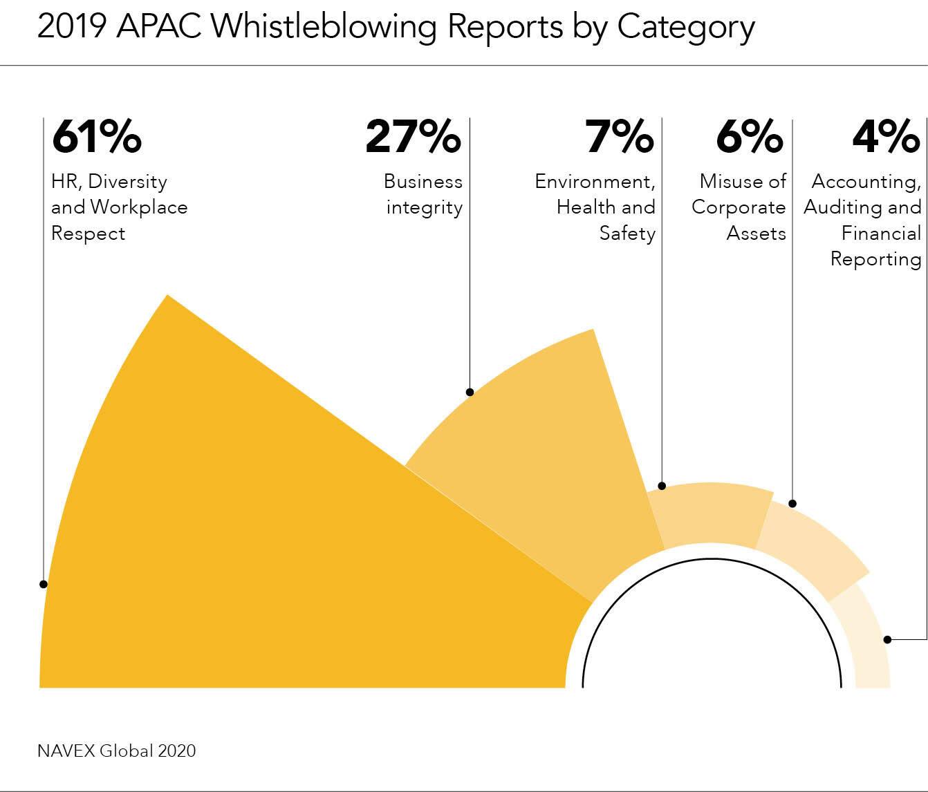 apac whistleblowing