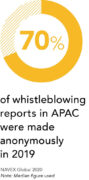apac whistleblowing reports