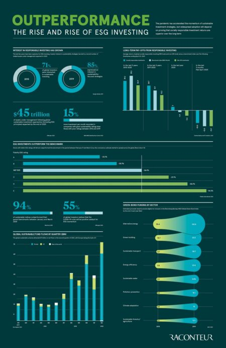Outperformance infographic