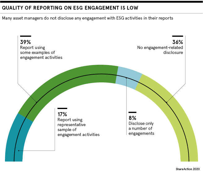 Quality of reporting on ESG engagement is low