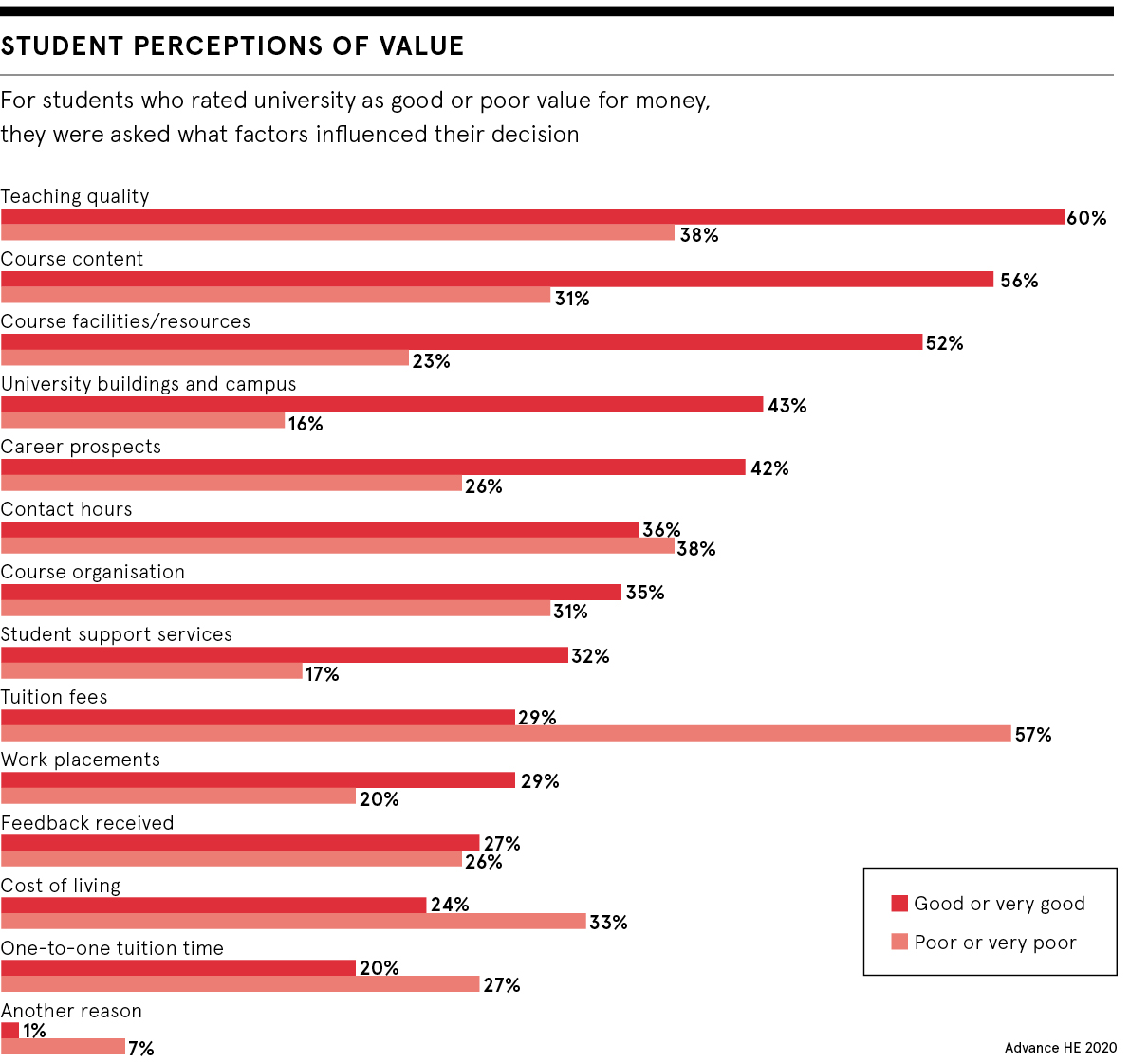 Student perceptions of value