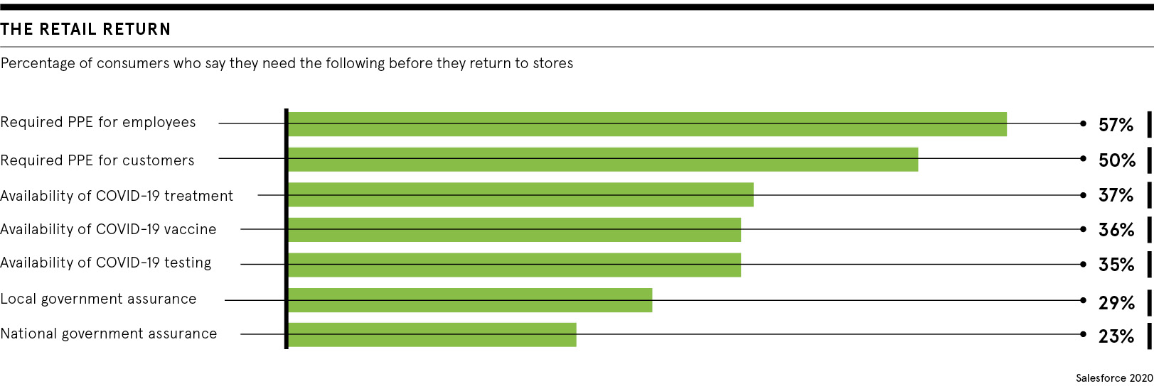 Retail return