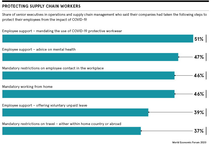 Protecting supply chain workers