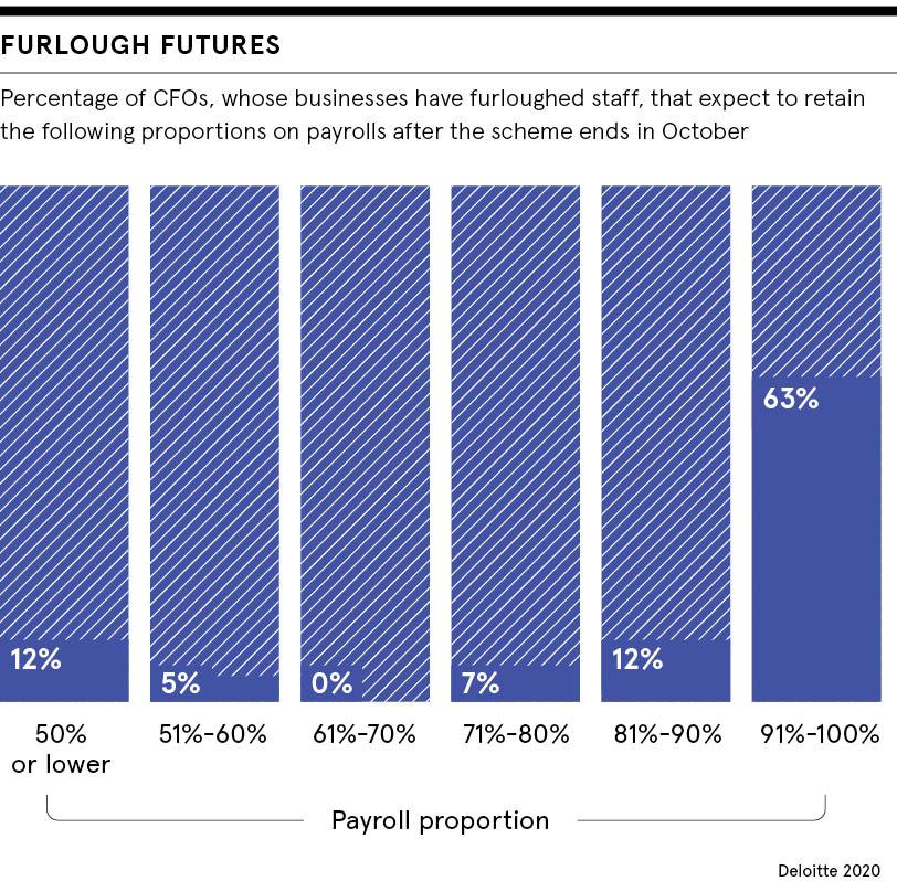Furlough futures