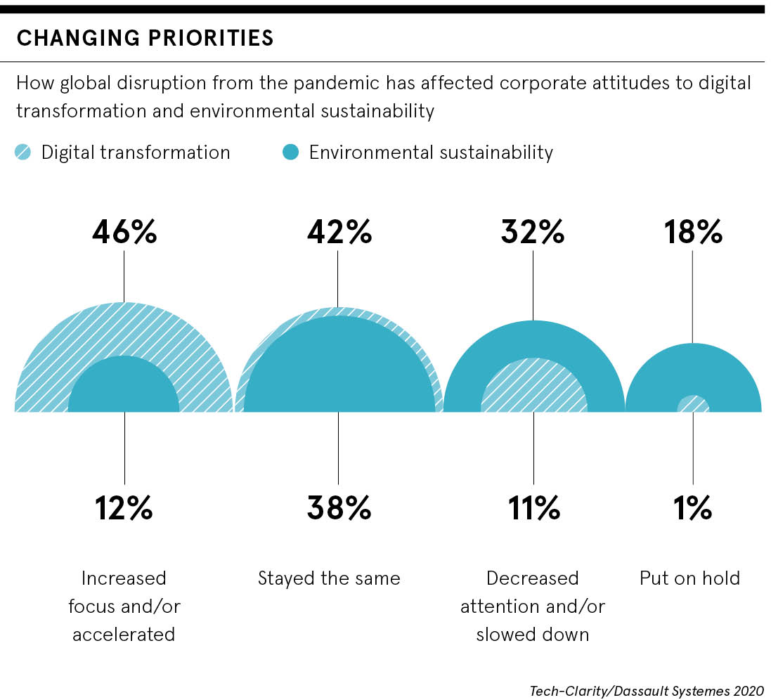 Climate and digital transformation